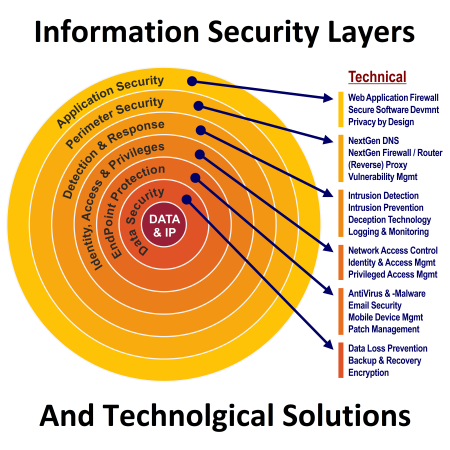 The 6 main Security Categories and contents